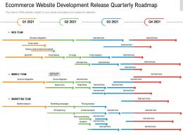 Ecommerce Website Development Release Quarterly Roadmap
