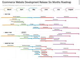 Ecommerce Website Development Release Six Months Roadmap