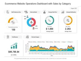 Ecommerce Website Operations Dashboard With Sales By Category