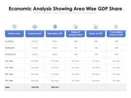 Economic Analysis Showing Area Wise GDP Share