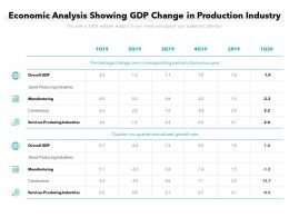 Economic Analysis Showing GDP Change In Production Industry