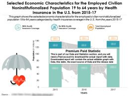 economic_characteristics_by_health_insurance_civilian_population_19_to_64_years_in_us_2015-17_Slide01