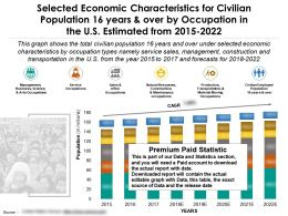 Economic Characteristics For 16 Years And Over By Occupation In The US From 2015-2022