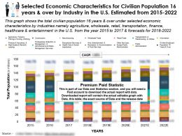 Economic Characteristics For Civilian Population 16 Years And Over By Industry In The US From 2015-22