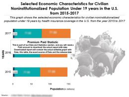 Economic Characteristics For Noninstitutionalized Population Under 19 Years In The US From 2015-17
