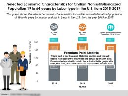 Economic Characteristics For Population 19 To 64 Years By Labor Type In The US From 2015-17