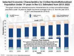 Economic Characteristics For Population Under 19 Years In The US Estimated From 2015-22