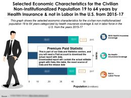 Economic Characteristics Population 19 To 64 Years By Health Insurance Not Labor In US 2015-17