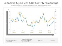 Economic Cycle With GDP Growth Percentage