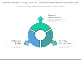 Economic Decision Making Controlled Communication Powerpoint Guide Ppt Slide