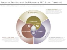 Economic Development And Research Ppt Slides Download