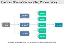 Economic Development Marketing Process Supply Chain Management Strategy Cpb