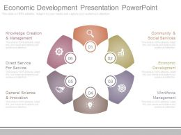 Economic Development Presentation Powerpoint