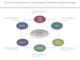 Economic Empowerment And Gender Equality Presentation Background Images