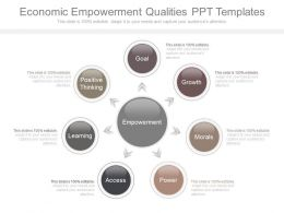 Economic Empowerment Qualities Ppt Templates