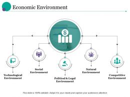 Economic Environment Technological Environment Social Environment Natural Environment Competitive