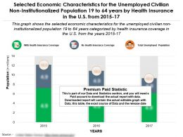 Economic Features For Unemployed Non Institutionalized 19 To 64 Years By Health Insurance In US 2015-17