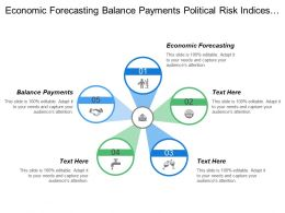 Economic Forecasting Balance Payments Political Risk Indices Company Profile
