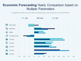Economic Forecasting Yearly Comparison Based On Multiple Parameters