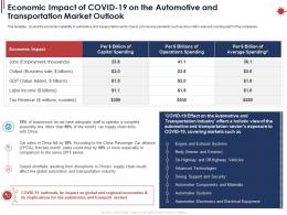 Economic Impact Of Covid19 On The Automotive And Transportation Market Outlook Ppt Powerpoint Tips