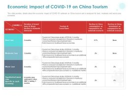 Economic Impact Of COVID 19 On China Tourism Ppt Powerpoint Presentation Inspiration Introduction