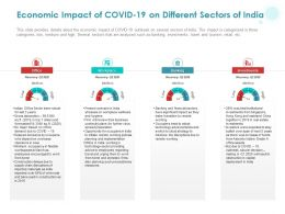 Economic Impact Of COVID 19 On Different Sectors Of India Ppt Powerpoint Presentation Icon