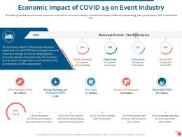 Economic Impact Of Covid 19 On Event Industry Ppt Powerpoint Inspiration