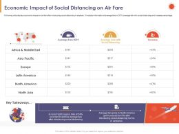 Economic Impact Of Social Distancing On Air Fare East Ppt Powerpoint Presentation Design Inspiration