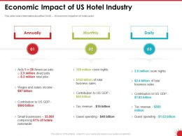 Economic Impact Of Us Hotel Industry Comprising Ppt Powerpoint Presentation Show