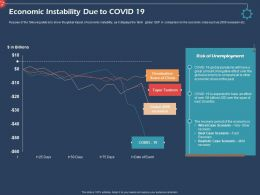Economic Instability Due To Covid 19 Ppt Clipart