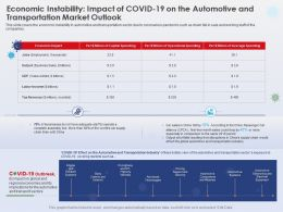 Economic Instability Impact Of Covid 19 Transportation Sector Ppt Templates