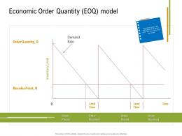 Economic Order Quantity EOQ Model Sustainable Supply Chain Management Ppt Elements