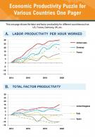Economic Productivity Puzzle For Various Countries One Pager Presentation Report PPT PDF Document