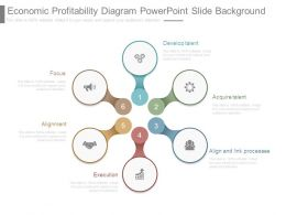 Economic Profitability Diagram Powerpoint Slide Background