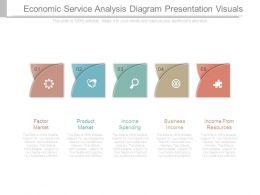 Economic Service Analysis Diagram Presentation Visuals