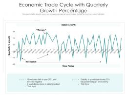 Economic Trade Cycle With Quarterly Growth Percentage