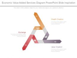 Economic Value Added Services Diagram Powerpoint Slide Inspiration