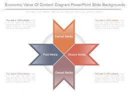 Economic Value Of Content Diagram Powerpoint Slide Backgrounds