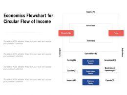 Economics Flowchart For Circular Flow Of Income