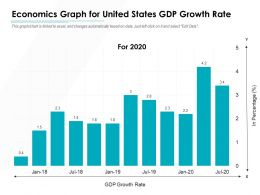 Economics Graph For United States GDP Growth Rate