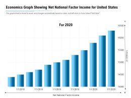 Economics Graph Showing Net National Factor Income For United States