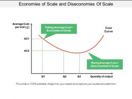 Economies Of Scale And Diseconomies Of Scale