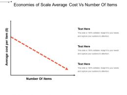 Economies Of Scale Average Cost Vs Number Of Items