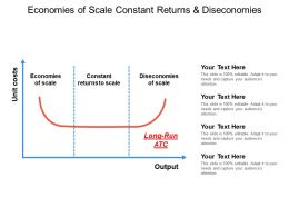 Economies Of Scale Constant Returns And Diseconomies
