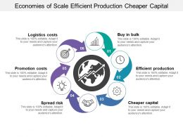 Economies Of Scale Efficient Production Cheaper Capital
