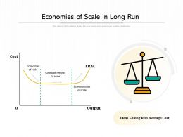 Economies Of Scale In Long Run