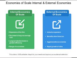 Economies Of Scale Internal And External Economies