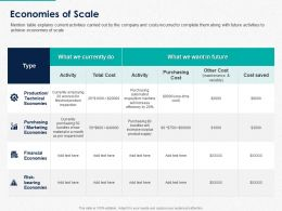 Economies Of Scale Ppt Powerpoint Presentation Slides Graphic Images