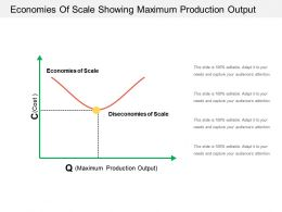 Economies Of Scale Showing Maximum Production Output