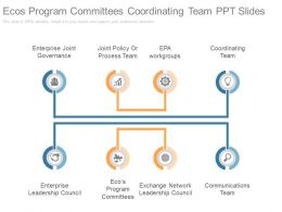 Ecos Program Committees Coordinating Team Ppt Slides